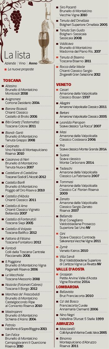 Opera Wine list 2017